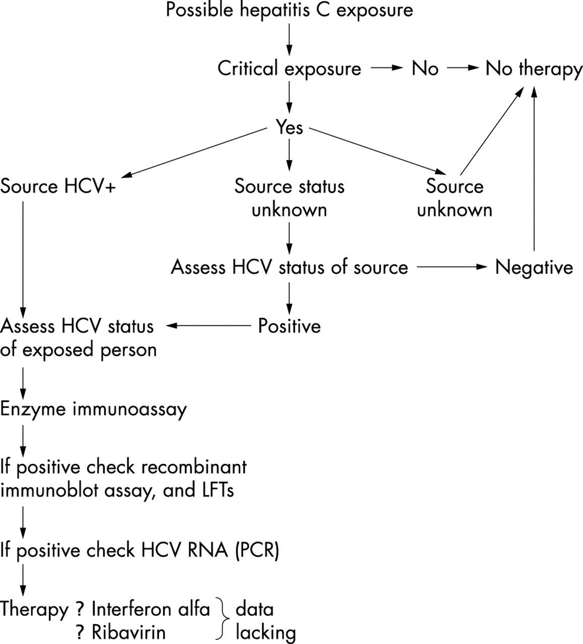 Post-exposure prophylaxis for blood borne viral infections