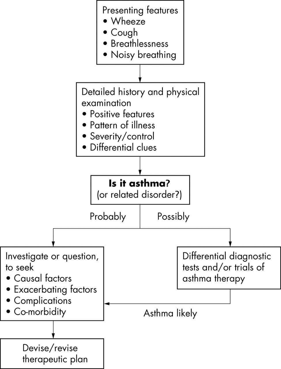 Management of paediatric asthma postgraduate medical journal download figure geenschuldenfo Gallery
