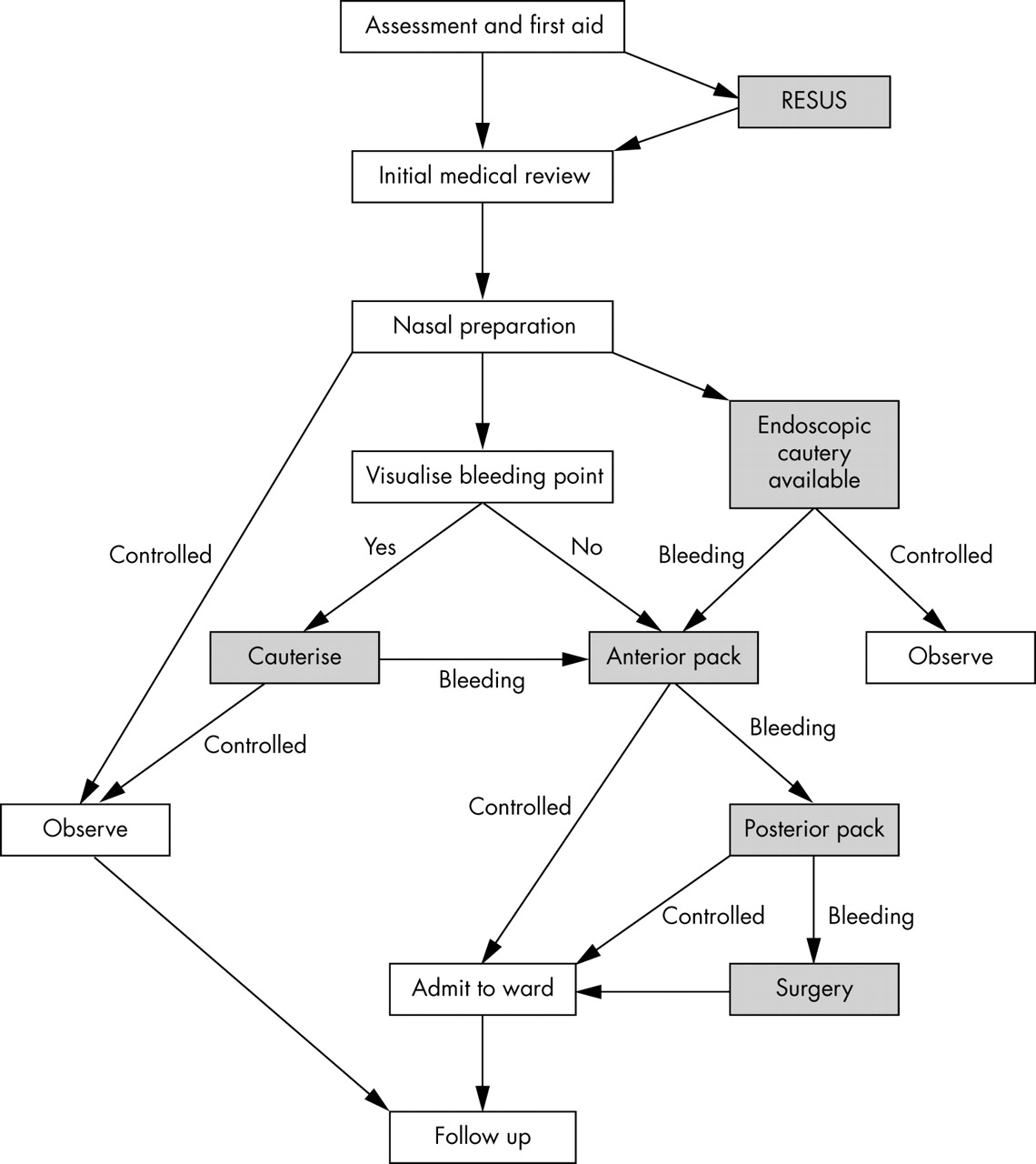 Epistaxis: an update on current management | Postgraduate Medical ...