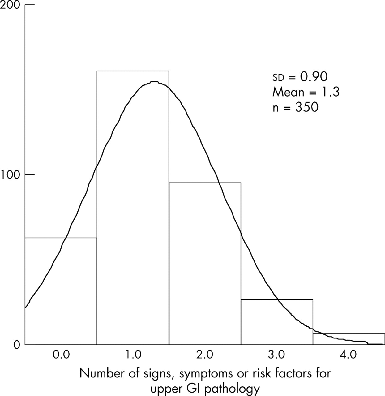 measuring the quality of referral letters about patients with upper