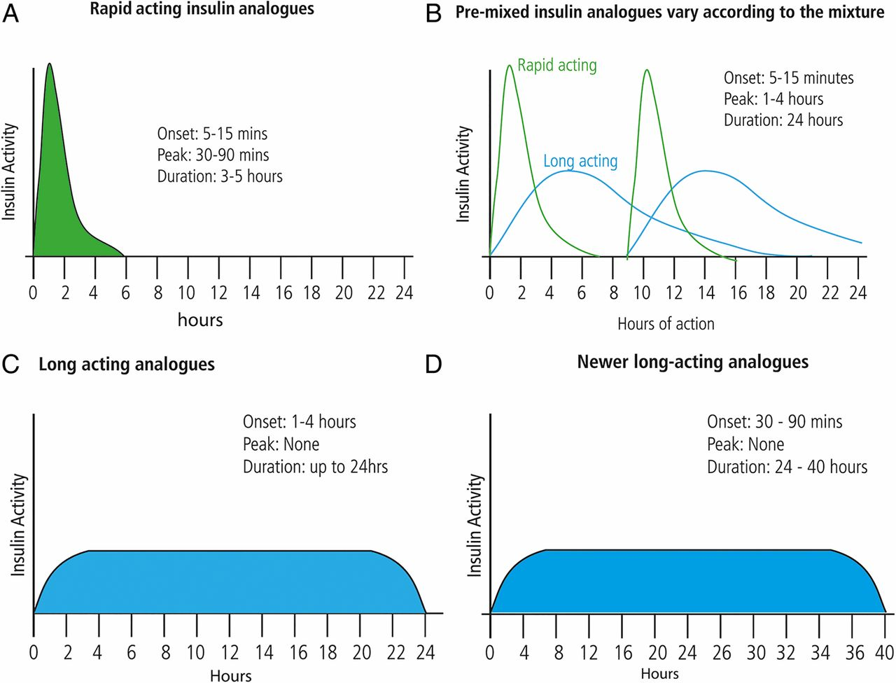 New insulins and newer insulin regimens a review of their role in download figure pooptronica Choice Image