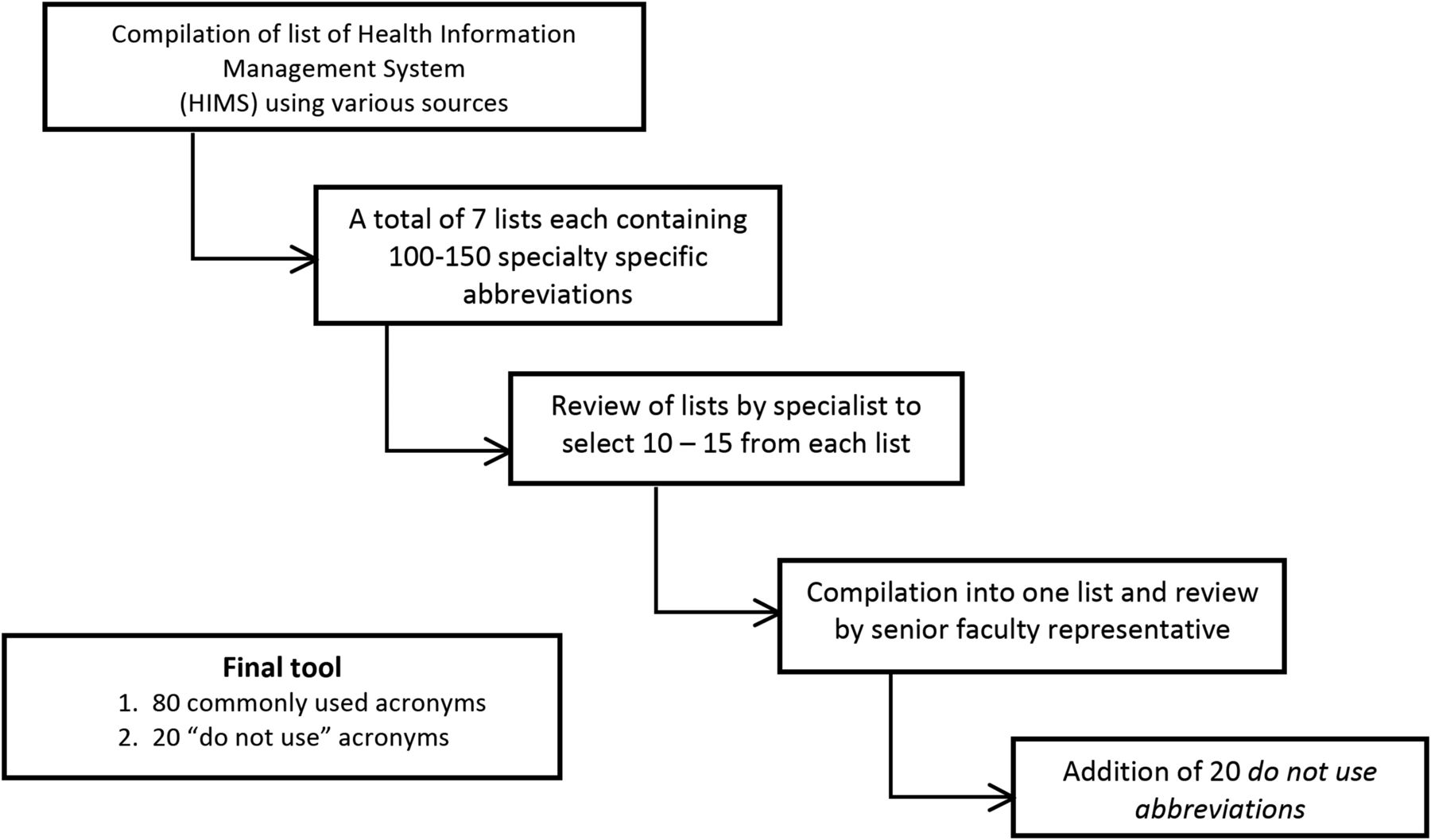 Use of medical abbreviations and acronyms knowledge among medical download figure biocorpaavc Images