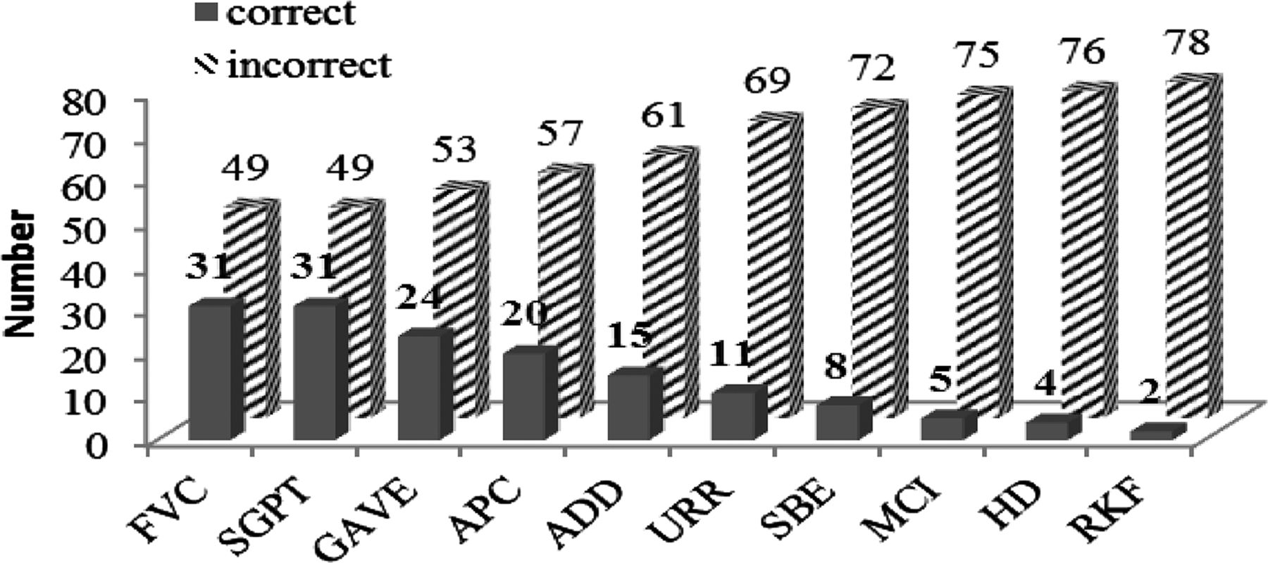 Use of medical abbreviations and acronyms knowledge among medical download figure biocorpaavc Image collections