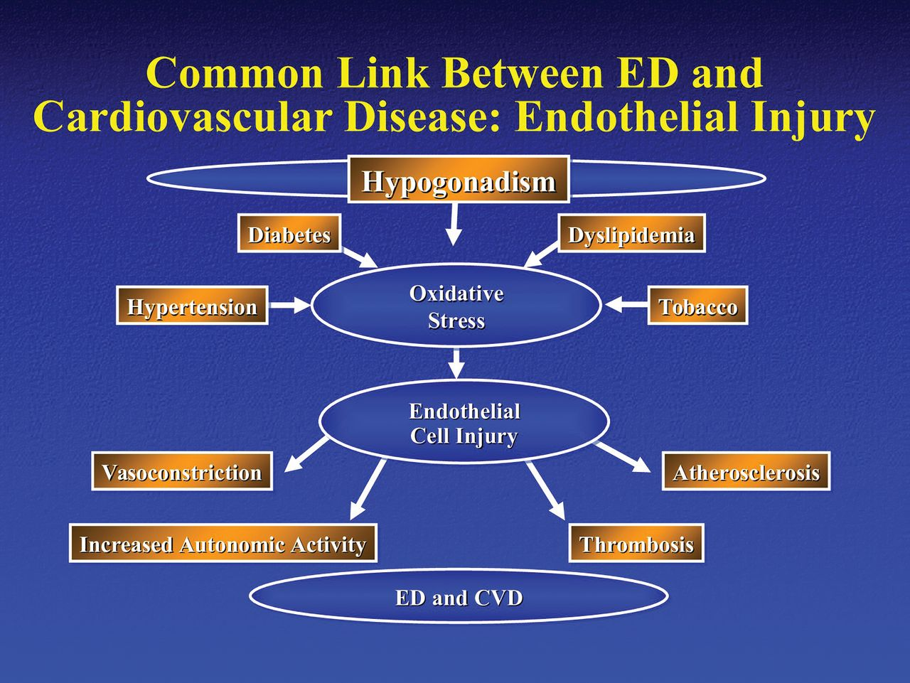 What is ed treatment