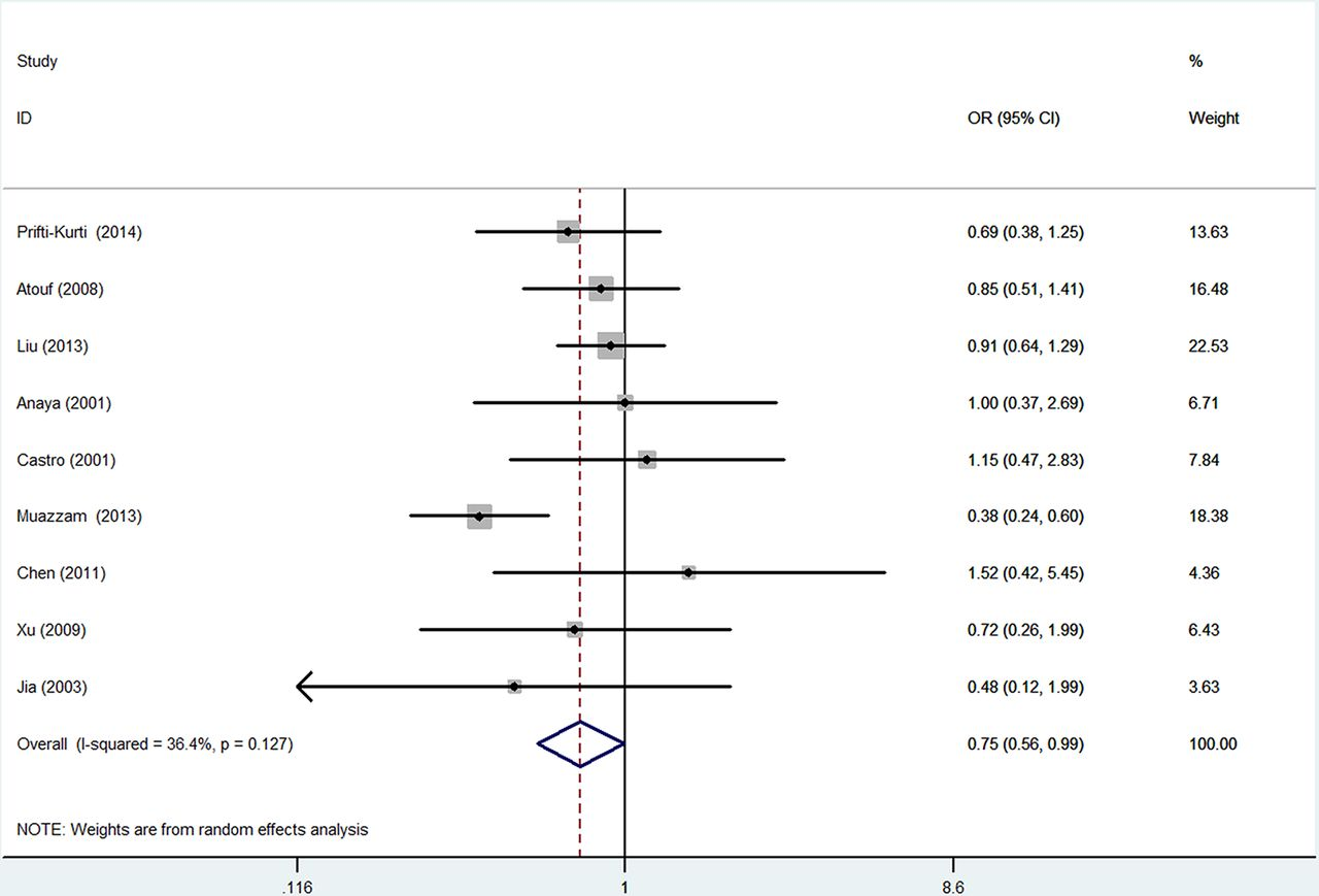 an analysis of arthritis Prevalence of psoriatic arthritis in patients with psoriasis: a systematic review and meta-analysis of observational and clinical studies.