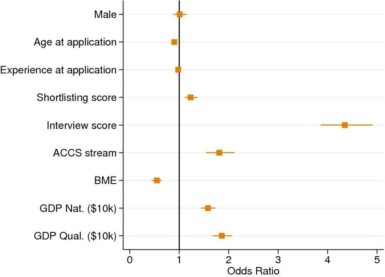 Evaluating the recruitment process into UK anaesthesia core