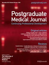 Postgraduate Medical Journal: 88 (1046)